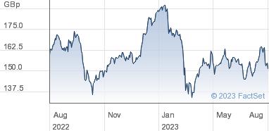 Barclays plc Share Price (BARC) Ordinary 25p   BARC