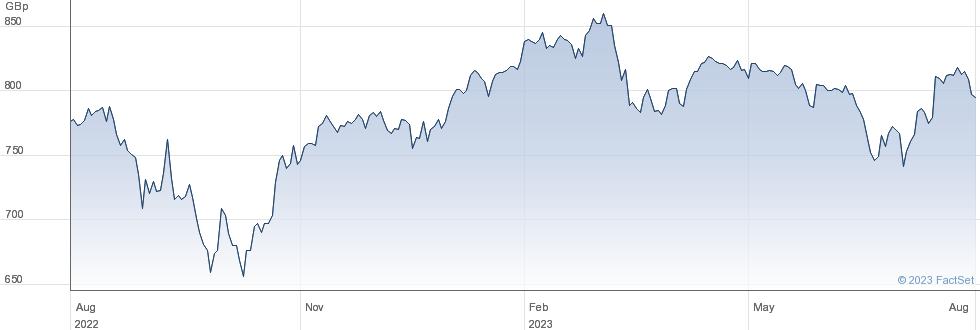LAW.DEB.CORP performance chart