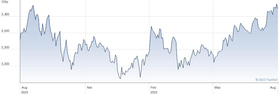 ISHR S&P 500-I performance chart