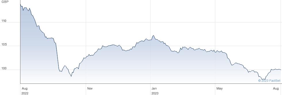 LONDON POW.27 performance chart