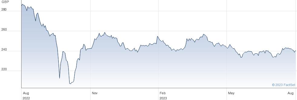 TR.2%IL 35 performance chart