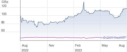JPMORGAN RUS performance chart