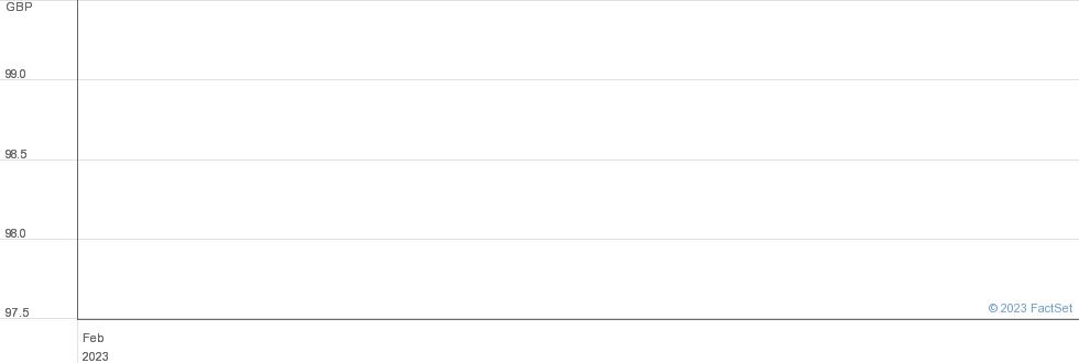 HBOS 5.75% NTS performance chart