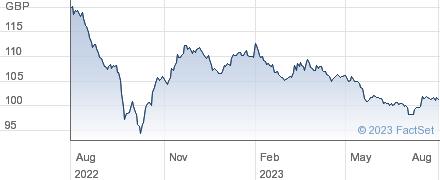 VODAFONE 5.90% performance chart