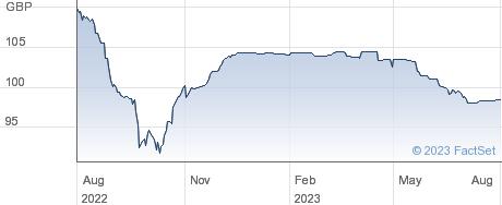 TESCO 5.50%33 performance chart