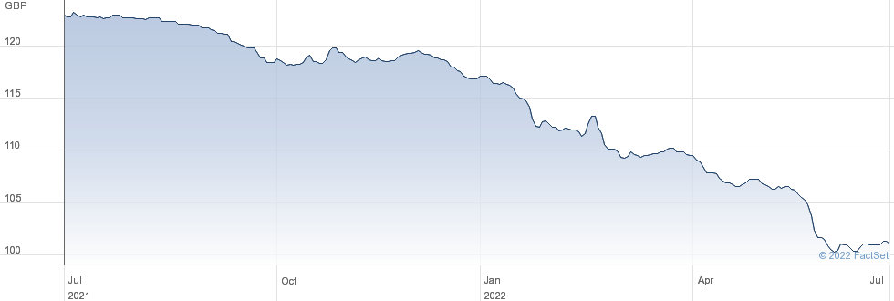 HSBC HLDG.5.75% performance chart
