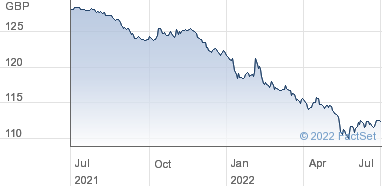 United Utilities Water Share Price (47UV) 5 625% Notes 2027