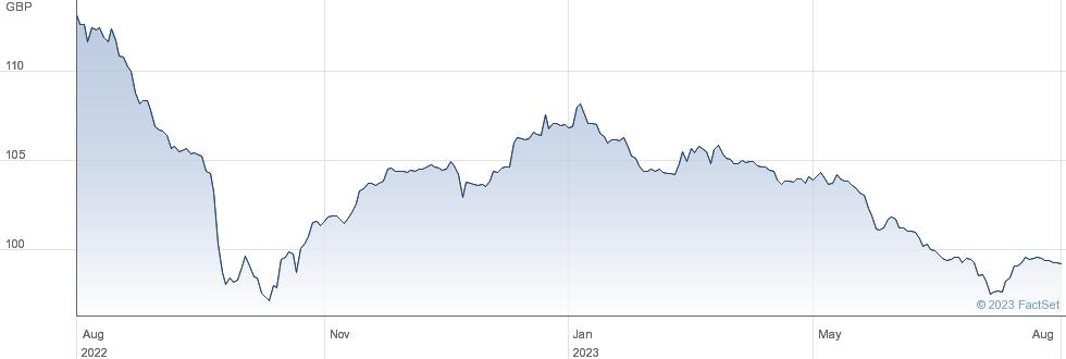 UTD WTR.5.625% performance chart