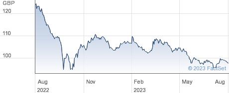 TR.4 1/4% 36 performance chart