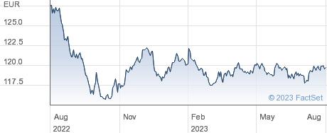 ISHR EUR CORP performance chart