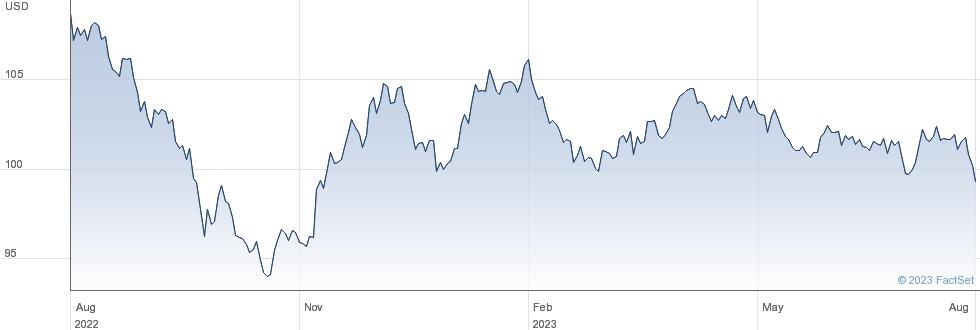 ISHR $ CORP performance chart