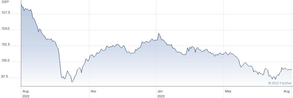 SOUTH E.P.5.50% performance chart