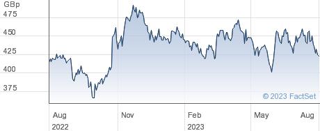 BLOOMSBURY PUB. performance chart