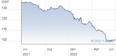 Hsbc Isa Stocks And Shares