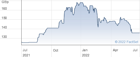 CONYGAR INV performance chart