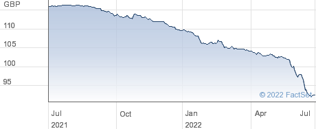 HAMMERSON 6%26 performance chart
