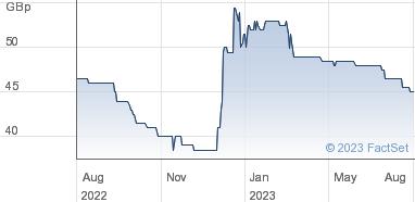 Centaur Media plc Share Price (CAU) Ordinary 10p | CAU