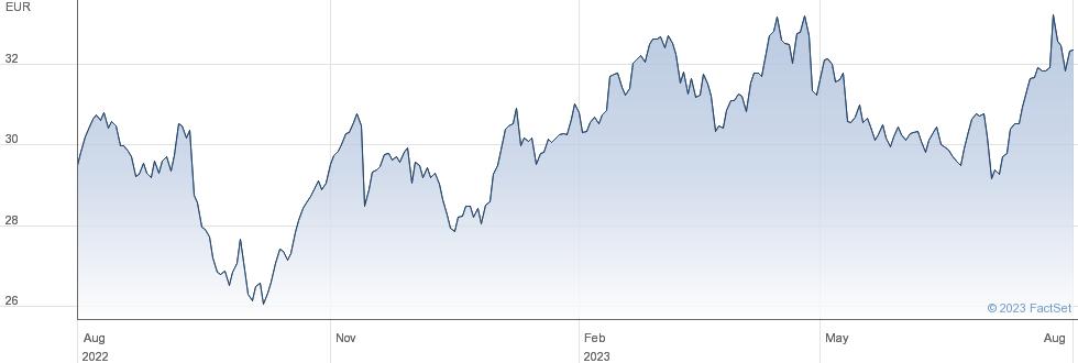 Bouygues SA performance chart