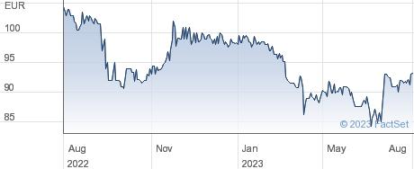 Electricite de Strasbourg SA performance chart