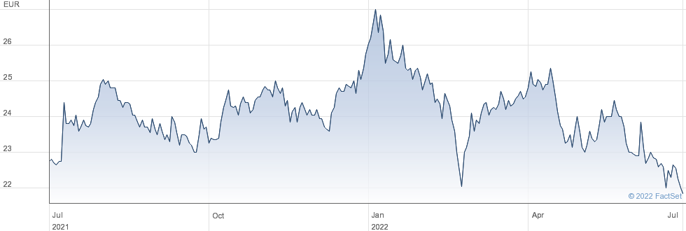 Amsterdam Commodities NV performance chart