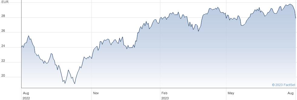 Veolia Environnement SA performance chart