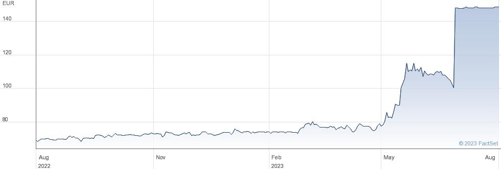 ESI Group SA performance chart
