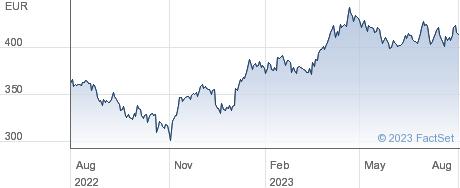 L'Oreal SA performance chart