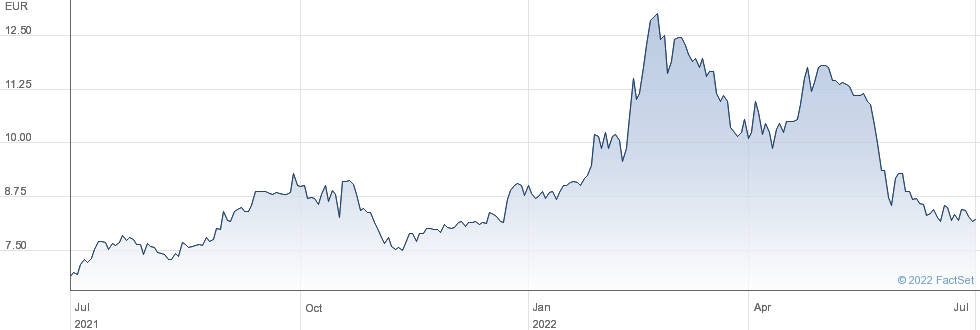 Aurea SA performance chart