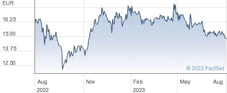 IVU Traffic Technologies AG performance chart