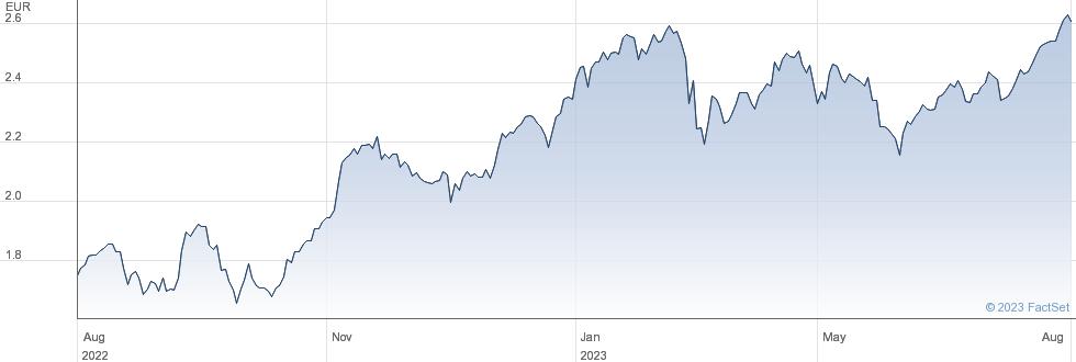 Intesa Sanpaolo SpA performance chart