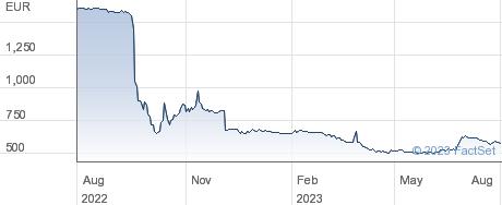 National Bank of Belgium performance chart