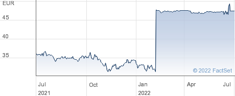 Befimmo SA performance chart