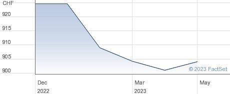 Basellandschaftliche Kantonalbank performance chart