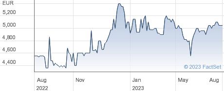 Societe Industrielle et Financiere de l'Artois SA performance chart