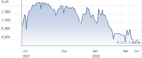 Financiere Moncey SA performance chart