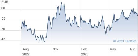 Nexus AG performance chart