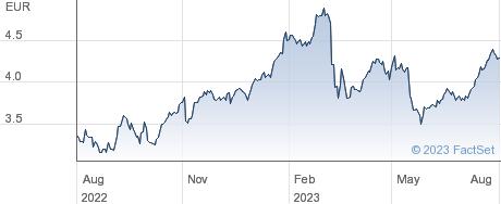 Banca Popolare di Sondrio ScpA performance chart