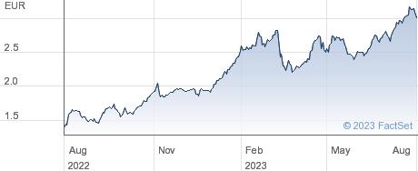 Bper Banca SpA performance chart