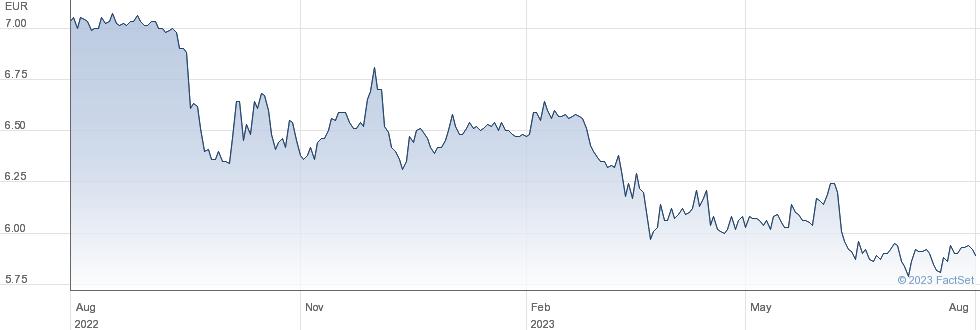 ABC Arbitrage SA performance chart