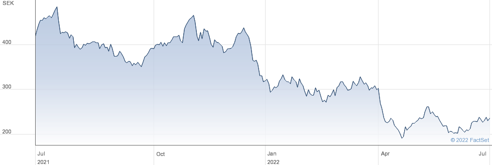 Bure Equity AB performance chart