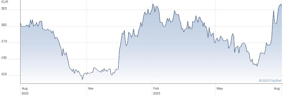Burelle SA performance chart