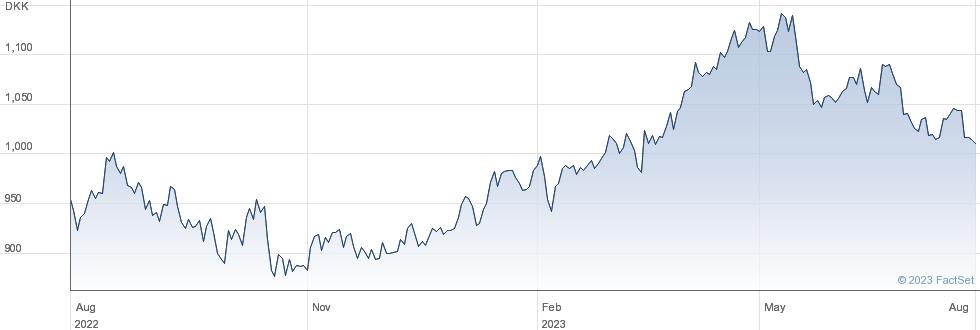 Carlsberg A/S performance chart