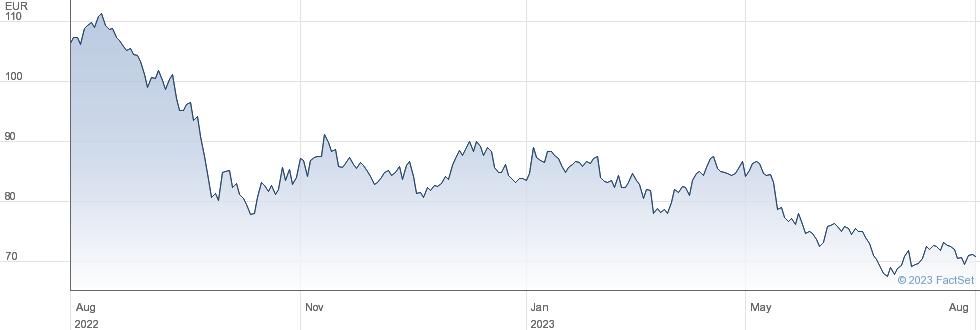 Cofinimmo SA performance chart