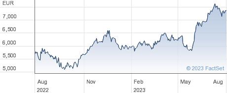 Lotus Bakeries NV performance chart