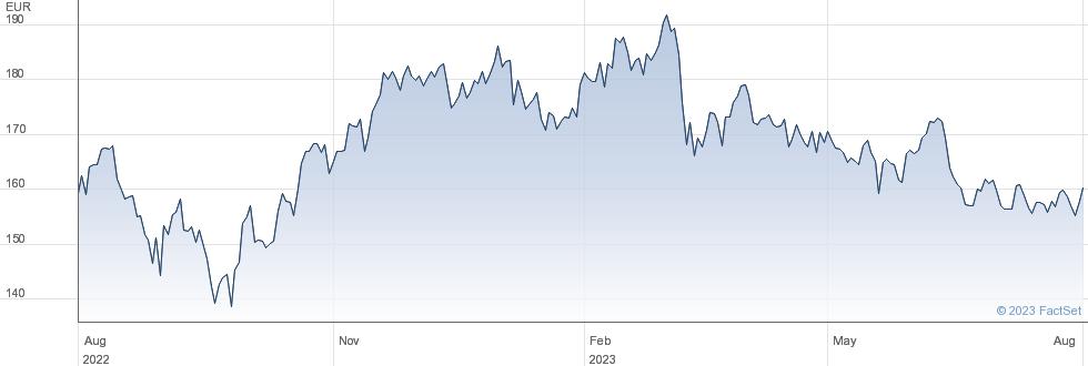 D'Ieteren Group NV performance chart