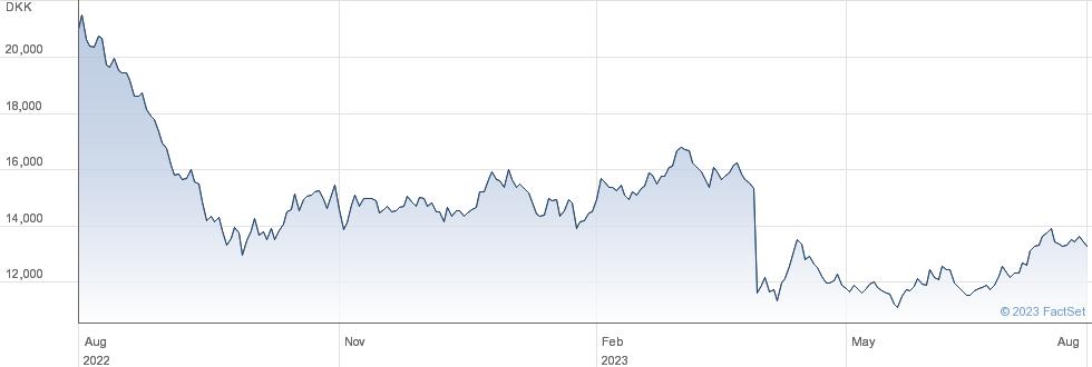 AP Moeller - Maersk A/S performance chart
