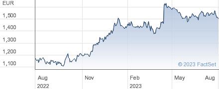 Financiere de l'Odet SA performance chart