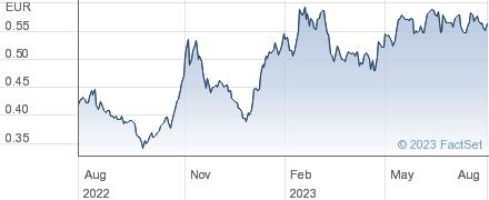 Finnair Oyj performance chart