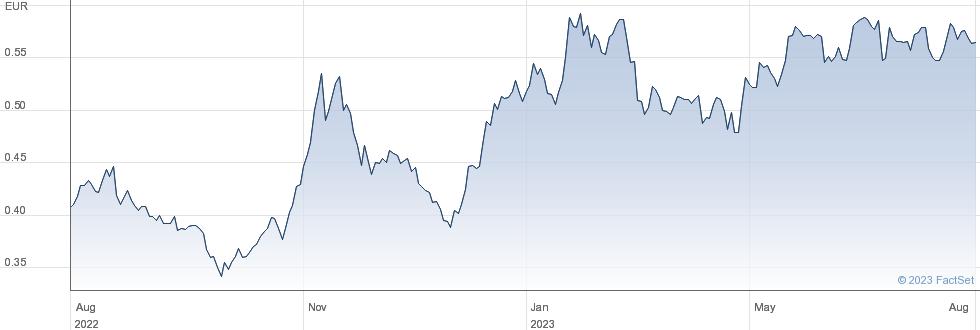 Finnair Plc performance chart