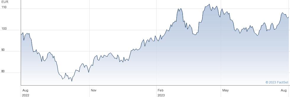 FFP SA performance chart